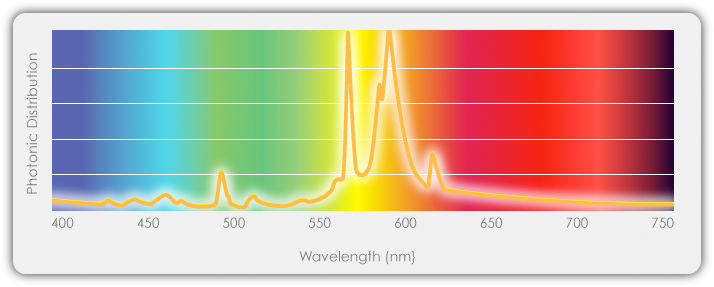 High Pressure Sodium (HPS) Spectrum's Photonic Distribution