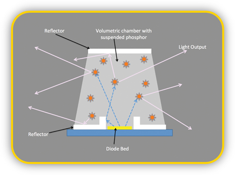 Venntis Technologies Solid State Volumetric Lighting Technology Optical Chamber Diagram