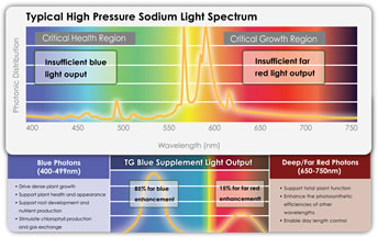 Spectral Diagrams of How TotalGrow Blue Supplement Lights Enhance the Spectrum of HPS Lights for Plants