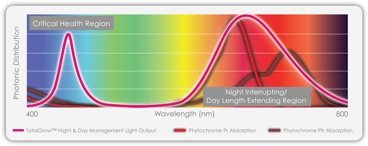 Totalgrow Night Amp Day Management Light Spectrum Photonic
