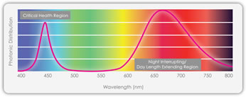 TotalGrow Night & Day Management Light Spectrum Photonic Distribution