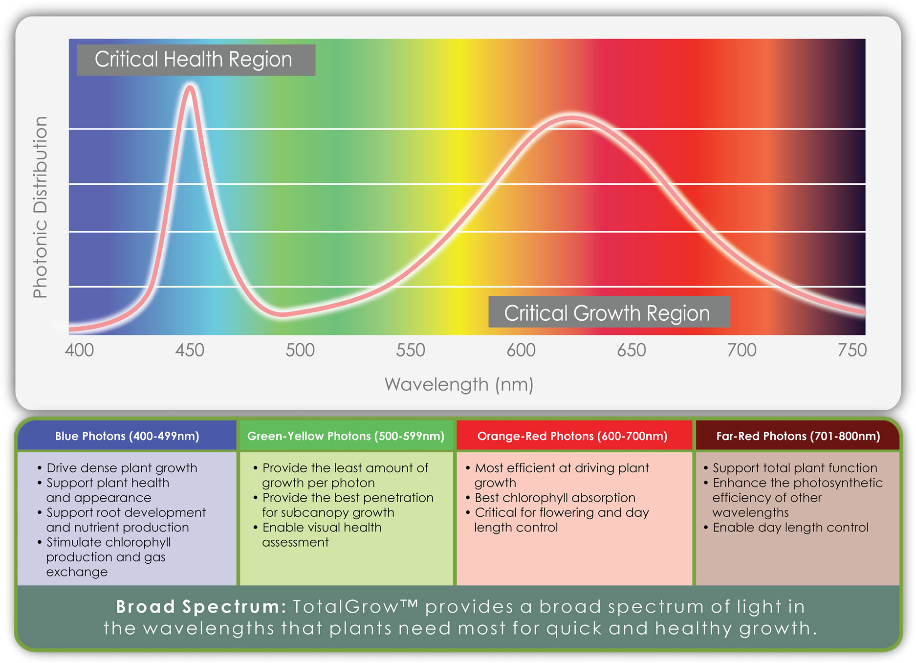 Benefit Of Natural Spectrum Light Indoors